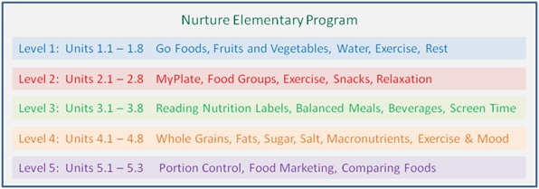 Elementary-Program-Structure-Diagram